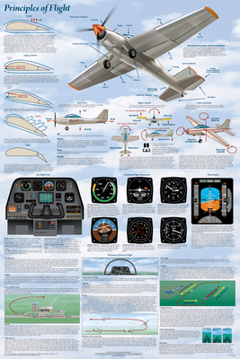 Basics of Flight Aviation Poster | Laminated