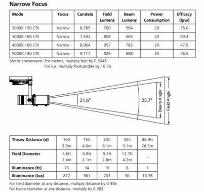 ETC Irideon FPZ LED Framing Projector 3000K 90 CRI Gallery Portable | Black