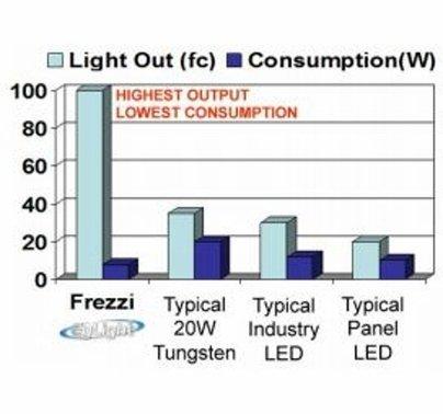 Frezzi EyLight Cool LED Kit