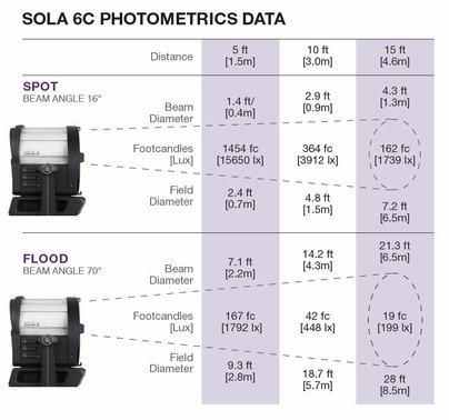 "LED Sola 6+ Daylight 5600K 6"" Fresnel Light Kit 906-2024"