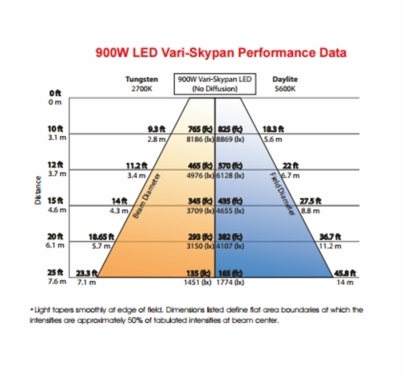 Mole-Richardson 900w Vari-Skypan LED