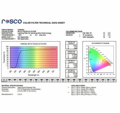Rosco UV Light Filter Gel Sheet 20x24 inch