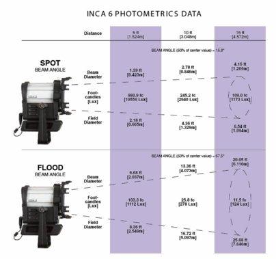 Inca 6C Tungsten 3200K 6in Fresnel Light