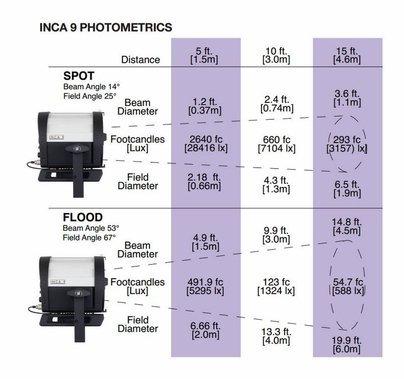 Inca 9 Tungsten Fresnel 906-5003