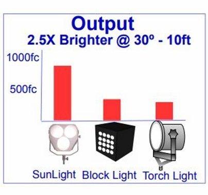 Frezzi Sunlight AC Only Kit