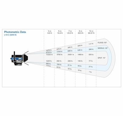 Arri L10-C LED Fresnel - RGBW - Stand Mount - 23ft Cable with Switch