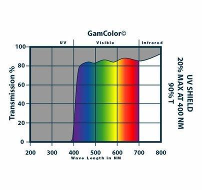 """GAM 1510 UV Shield Lighting Filter Sheet 20""""x24"""""""