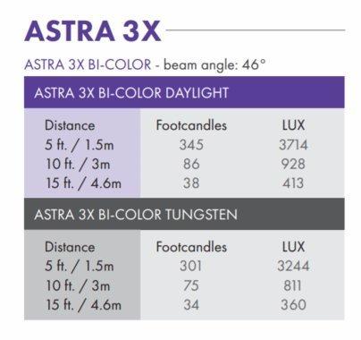 LitePanels Astra 3X BiColor LED 1X1 Panel Light