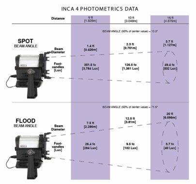 Inca 4 Tungsten Fresnel LED Light Kit